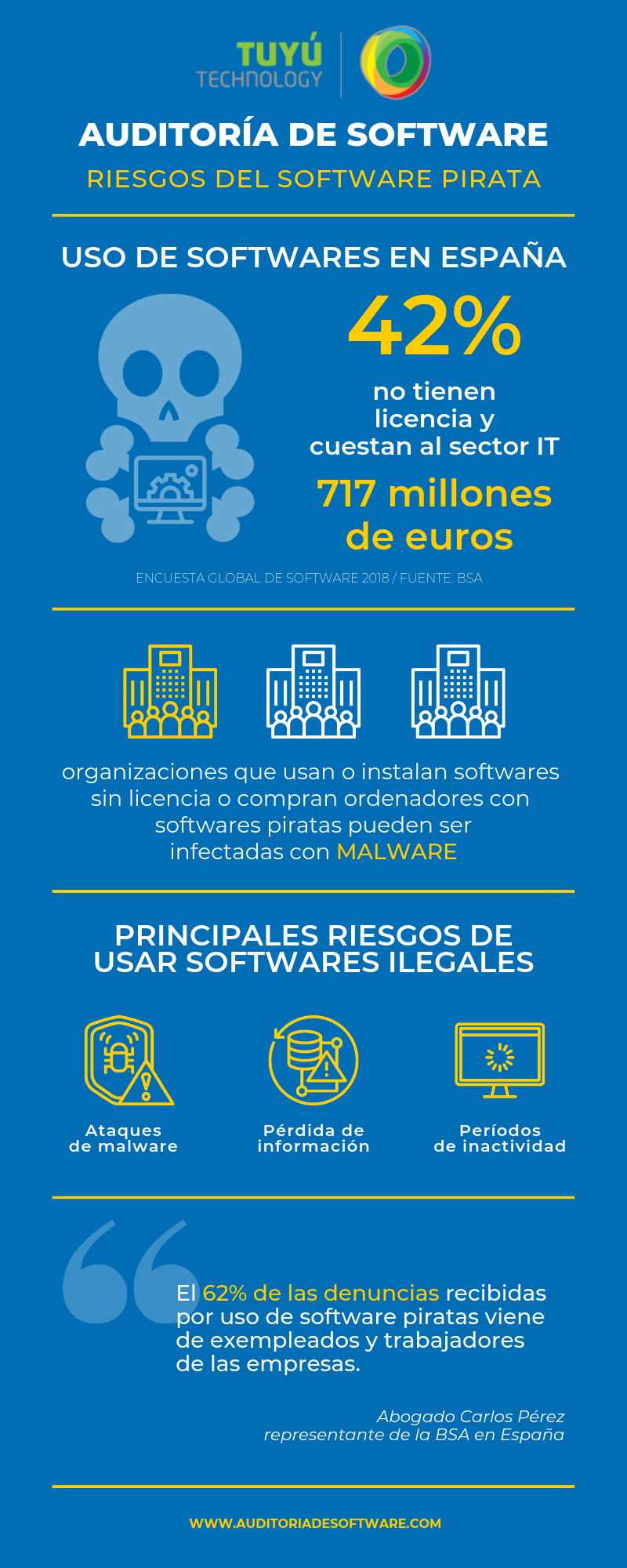 Auditoria de software riesgos malware