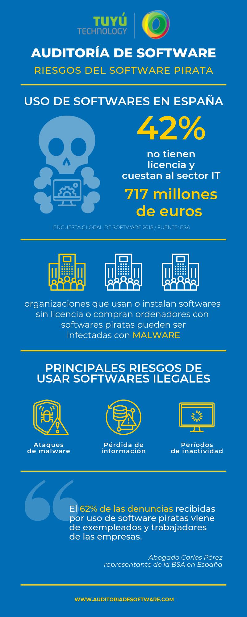 Auditoria de software riesgos malware